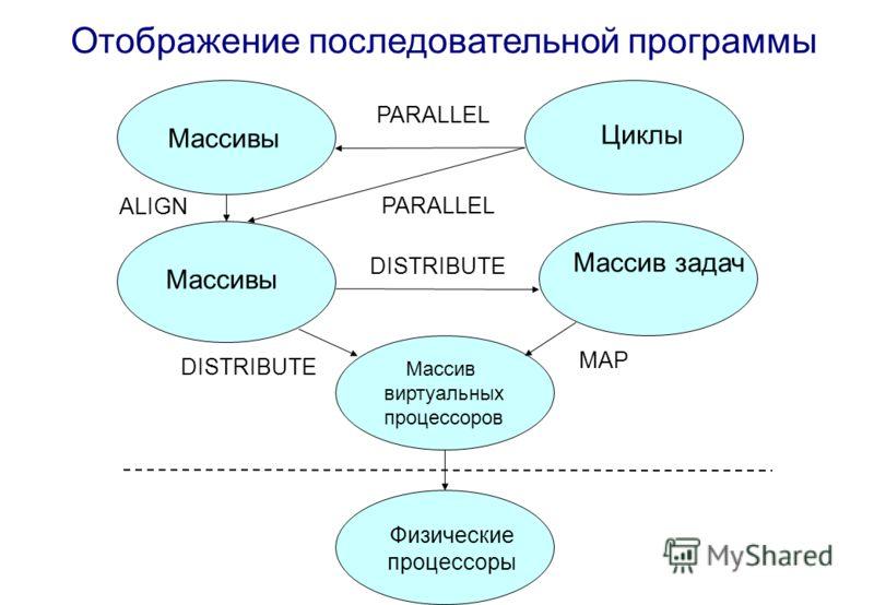 Массив виртуальных процессоров Массивы Циклы Массив задач Физические процессоры PARALLEL ALIGN DISTRIBUTE MAP Отображение последовательной программы
