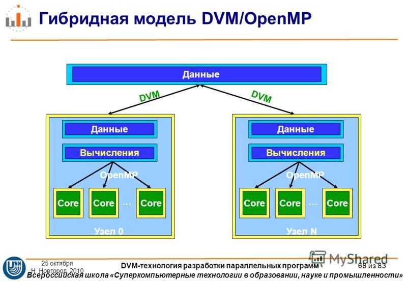 Всероссийская школа «Суперкомпьютерные технологии в образовании, науке и промышленности» Гибридная модель DVM/OpenMP Данные Core Данные Вычисления Core … Узел 0 OpenMP Core Данные Вычисления Core … Узел N OpenMP DVM 25 октября Н. Новгород, 2010 DVM-т