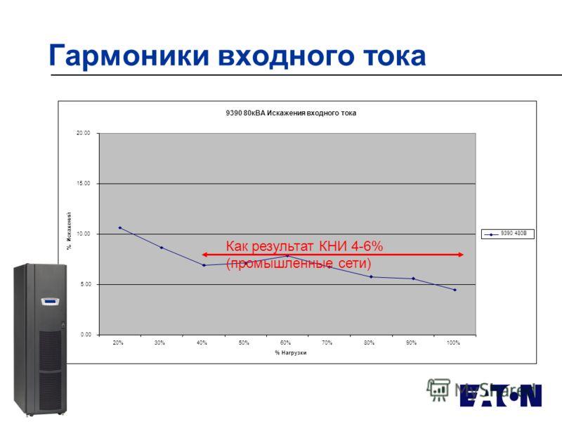 Гармоники входного тока 9390 80кВА Искажения входного тока 0.00 5.00 10.00 15.00 20.00 20%30%40%50%60%70%80%90%100% % Нагрузки % Искажений 9390 480В Как результат КНИ 4-6% (промышленные сети)