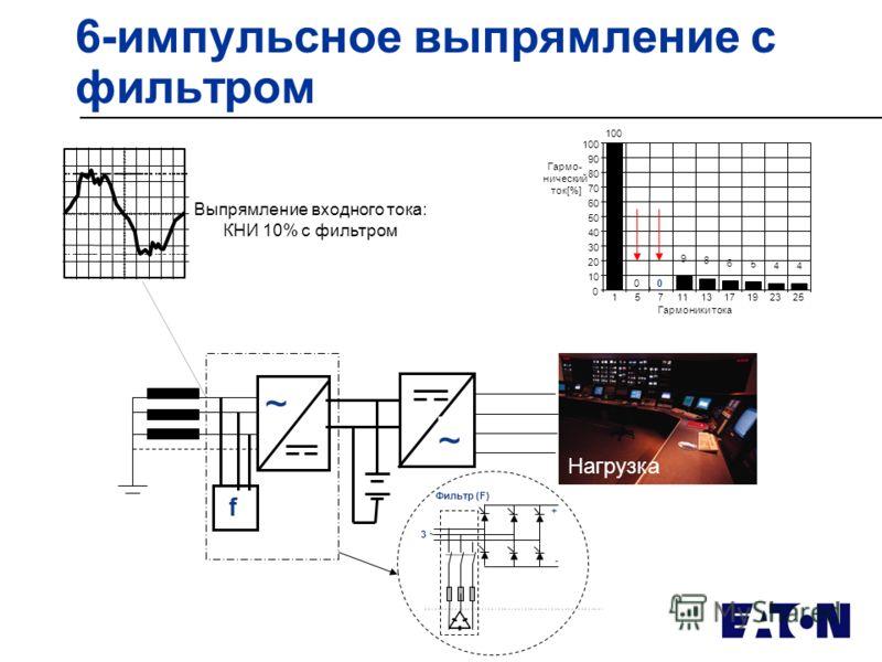 6-импульсное выпрямление с фильтром Выпрямление входного тока: КНИ 10% с фильтром f ~ ~ Гармоники тока Гармо- нический ток[%] 0 10 20 30 40 50 60 70 80 90 100 157111317192325 4 4 5 6 8 9 00 100 3 ~ + - Фильтр (F) Нагрузка