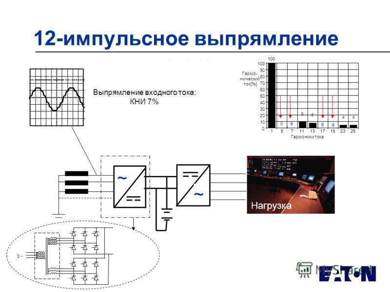 12-импульсное выпрямление Выпрямление входного тока: КНИ 7% ~ ~ Гармоники тока Гармо- нический ток[%] 0 10 20 30 40 50 60 70 80 90 100 157111317192325 4 4 0 0 8 9 00 100 3 ~ Нагрузка