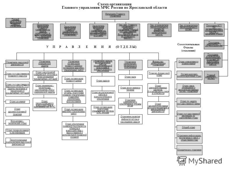 управления МЧС России по
