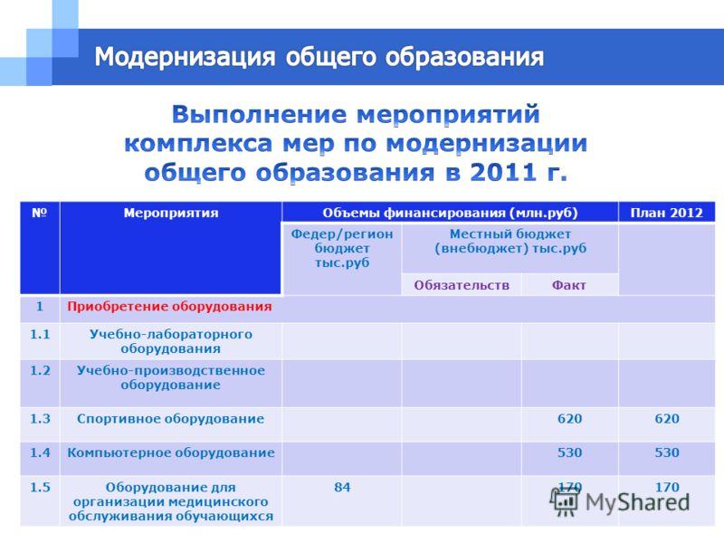 МероприятияОбъемы финансирования (млн.руб)План 2012 Федер/регион бюджет тыс.руб Местный бюджет (внебюджет) тыс.руб ОбязательствФакт 1Приобретение оборудования 1.1Учебно-лабораторного оборудования 1.2Учебно-производственное оборудование 1.3Спортивное