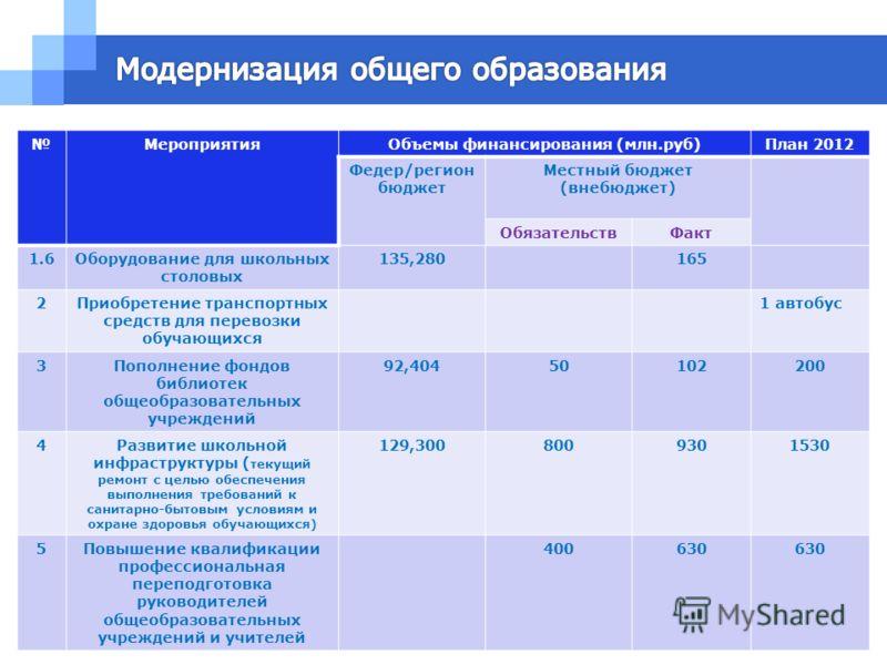 МероприятияОбъемы финансирования (млн.руб)План 2012 Федер/регион бюджет Местный бюджет (внебюджет) ОбязательствФакт 1.6Оборудование для школьных столовых 135,280165 2Приобретение транспортных средств для перевозки обучающихся 1 автобус 3Пополнение фо