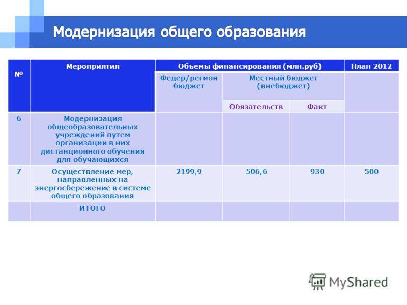МероприятияОбъемы финансирования (млн.руб)План 2012 Федер/регион бюджет Местный бюджет (внебюджет) ОбязательствФакт 6Модернизация общеобразовательных учреждений путем организации в них дистанционного обучения для обучающихся 7Осуществление мер, напра
