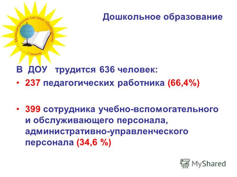 Дошкольное образование В ДОУ трудится 636 человек: 237 педагогических работника (66,4%) 399 сотрудника учебно-вспомогательного и обслуживающего персонала, административно-управленческого персонала (34,6 %)
