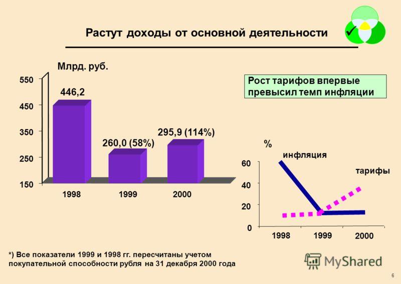 6 Рост тарифов впервые превысил темп инфляции *) Все показатели 1999 и 1998 гг. пересчитаны учетом покупательной способности рубля на 31 декабря 2000 года 150 250 350 450 550 199819992000 446,2 260,0 (58%) 295,9 (114%) Растут доходы от основной деяте