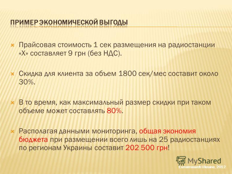 Прайсовая стоимость 1 сек размещения на радиостанции «Х» составляет 9 грн (без НДС). Скидка для клиента за объем 1800 сек/мес составит около 30%. В то время, как максимальный размер скидки при таком объеме может составлять 80%. Располагая данными мон