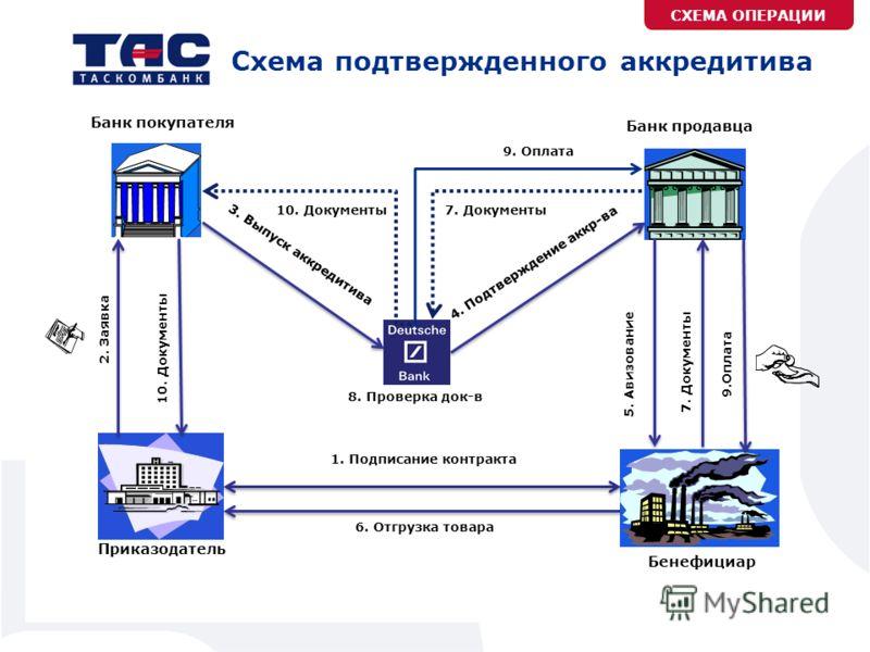Аккредитив банк схема