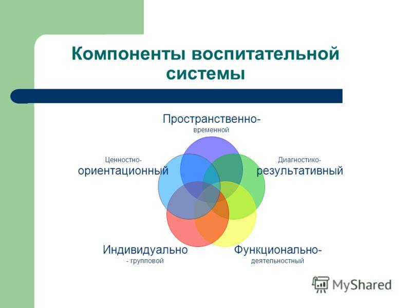 Компоненты воспитательной системы Пространственно- временной Диагностико- результативный Функционально- деятельностный Индивидуально - групповой Ценностно- ориентационный