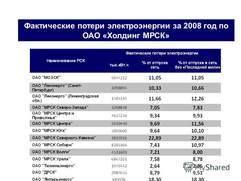 Фактические потери электроэнергии за 2008 год по ОАО «Холдинг МРСК»