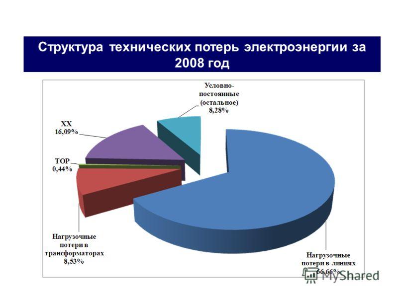 потери (2008)