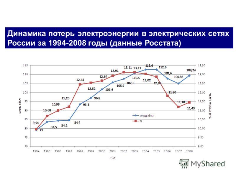 Динамика потерь электроэнергии в электрических сетях России за 1994-2008 годы (данные Росстата)