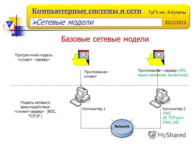 ГрГУ им. Я.Купалы 2012/2013 Компьютерные системы и сети Базовые сетевые модели Модель сетевого взаимодействия «клиент-сервер» (ВОС, TCP/IP ) Компьютер 1Компьютер 2 MAC, IP, TCP-port DNS, URI Программная модель «клиент - сервер» Приложение - клиент Пр