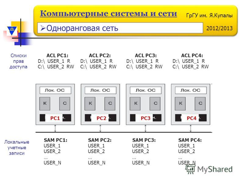 ГрГУ им. Я.Купалы 2012/2013 Компьютерные системы и сети PC1PC2PC3PC4 SAM PC1: USER_1 USER_2 … USER_N SAM PC2: USER_1 USER_2 … USER_N SAM PC3: USER_1 USER_2 … USER_N SAM PC4: USER_1 USER_2 … USER_N Локальные учетные записи ACL PC1: D:\ USER_1 R C:\ US