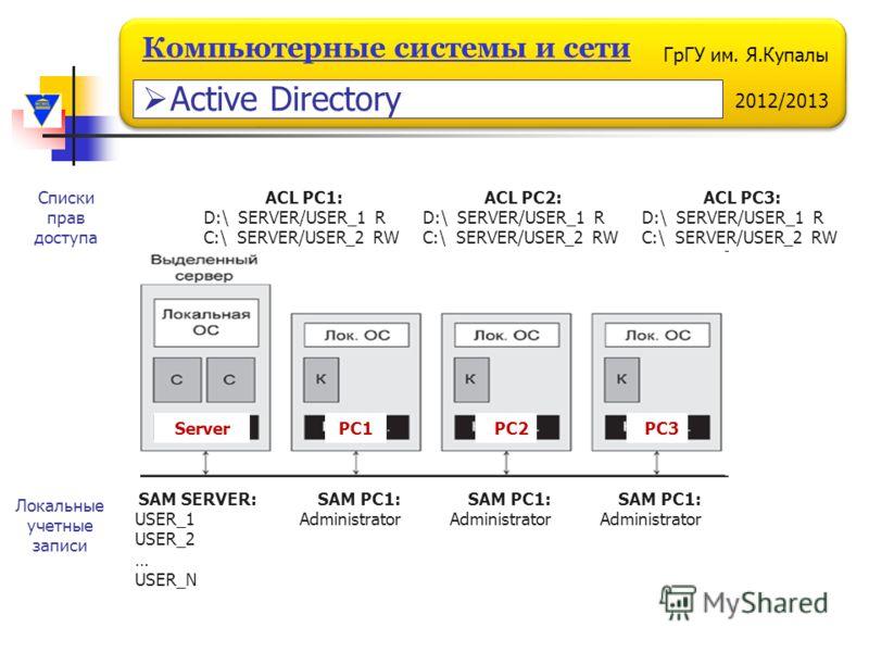 ГрГУ им. Я.Купалы 2012/2013 Компьютерные системы и сети ServerPC1PC2PC3 SAM SERVER: USER_1 USER_2 … USER_N SAM PC1: Administrator Локальные учетные записи ACL PC1: D:\ SERVER/USER_1 R C:\ SERVER/USER_2 RW Списки прав доступа SAM PC1: Administrator SA