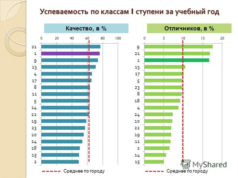 Успеваемость по классам I ступени за учебный год Качество, в %Отличников, в % Среднее по городу