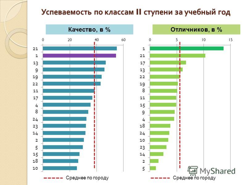 Успеваемость по классам II ступени за учебный год Качество, в %Отличников, в % Среднее по городу