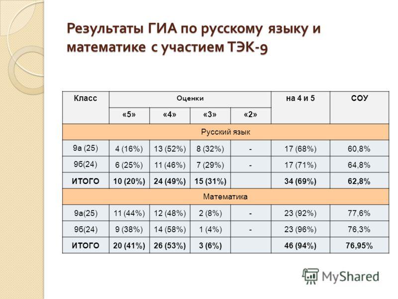 Результаты ГИА по русскому языку и математике с участием ТЭК -9 Класс Оценки на 4 и 5СОУ «5»«4»«3»«2» Русский язык 9а (25) 4 (16%)13 (52%)8 (32%)-17 (68%)60,8% 9б(24) 6 (25%)11 (46%)7 (29%)-17 (71%)64,8% ИТОГО10 (20%)24 (49%)15 (31%) 34 (69%)62,8% Ма
