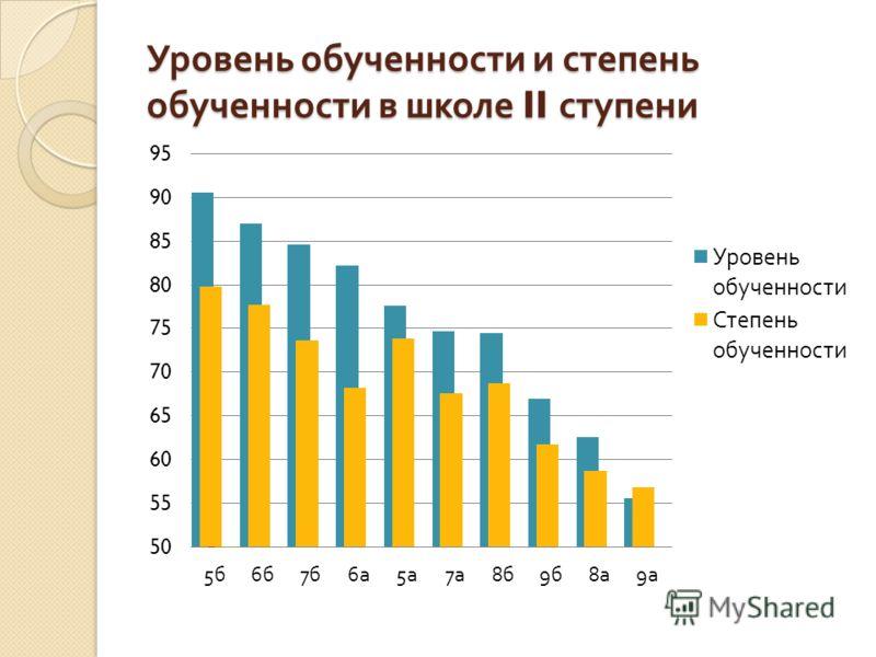 Уровень обученности и степень обученности в школе II ступени