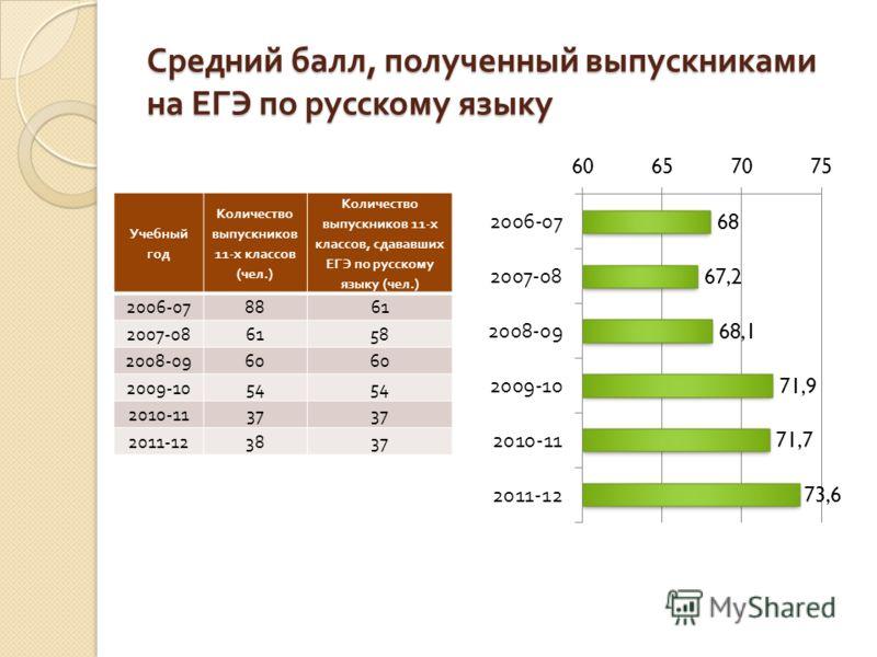 Средний балл, полученный выпускниками на ЕГЭ по русскому языку Учебный год Количество выпускников 11- х классов ( чел.) Количество выпускников 11- х классов, сдававших ЕГЭ по русскому языку ( чел.) 2006-07 8861 2007-08 6158 2008-09 60 2009-10 54 2010