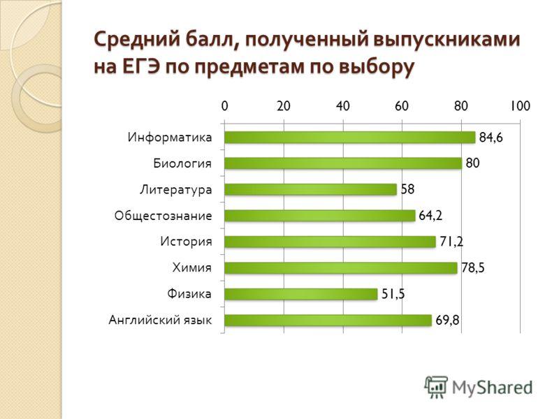 Средний балл, полученный выпускниками на ЕГЭ по предметам по выбору