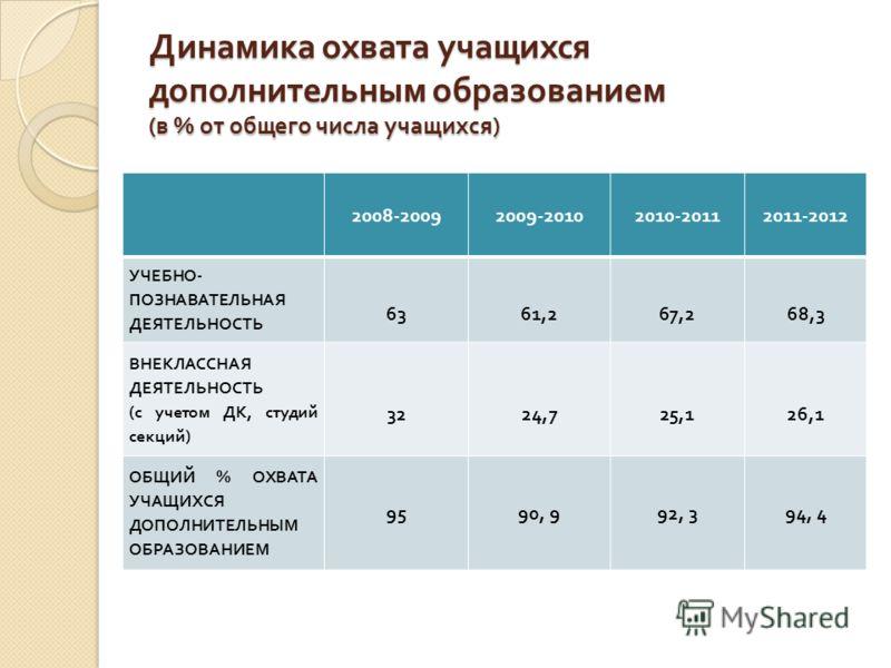 Динамика охвата учащихся дополнительным образованием ( в % от общего числа учащихся ) 2008-20092009-20102010-20112011-2012 УЧЕБНО - ПОЗНАВАТЕЛЬНАЯ ДЕЯТЕЛЬНОСТЬ 63 61,2 67,2 68,3 ВНЕКЛАССНАЯ ДЕЯТЕЛЬНОСТЬ ( с учетом ДК, студий секций ) 32 24,7 25,1 26,