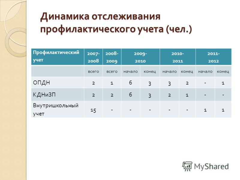 Динамика отслеживания профилактического учета ( чел.) Профилактический учет 2007- 2008 2008- 2009 2009- 2010 2010- 2011 2011- 2012 всего началоконецначалоконецначалоконец ОПДН 216332-1 КДНиЗП 226321-- Внутришкольный учет 15-----11