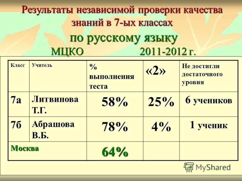 Результаты независимой проверки качества знаний в 7-ых классах по русскому языку МЦКО 2011-2012 г. КлассУчитель % выполнения теста «2» Не достигли достаточного уровня 7а Литвинова Т.Г. 58%25% 6 учеников 7б Абрашова В.Б. 78%4% 1 ученик Москва64%