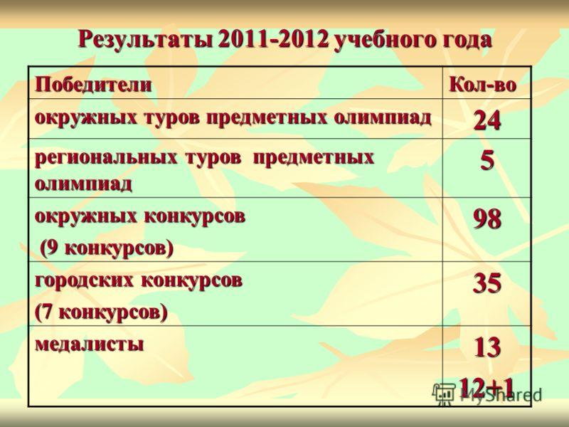 Результаты 2011-2012 учебного года ПобедителиКол-во окружных туров предметных олимпиад 24 региональных туров предметных олимпиад 5 окружных конкурсов (9 конкурсов) (9 конкурсов)98 городских конкурсов (7 конкурсов) 35 медалисты1312+1