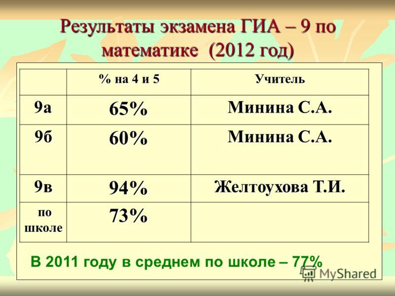 Результаты экзамена ГИА – 9 по математике (2012 год) % на 4 и 5 Учитель 9а65% Минина С.А. 9б60% 9в94% Желтоухова Т.И. по школе по школе73% В 2011 году в среднем по школе – 77%