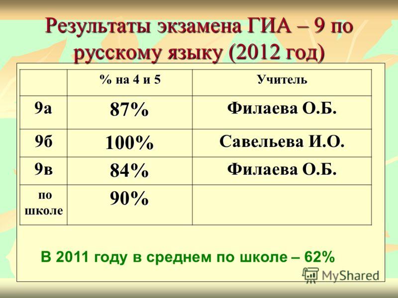 Результаты экзамена ГИА – 9 по русскому языку (2012 год) % на 4 и 5 Учитель 9а87% Филаева О.Б. 9б100% Савельева И.О. 9в84% Филаева О.Б. по школе по школе90% В 2011 году в среднем по школе – 62%