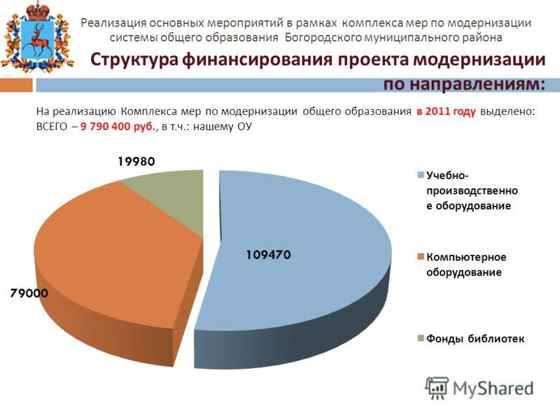 На реализацию Комплекса мер по модернизации общего образования в 2011 году выделено : ВСЕГО – 9 790 400 руб., в т. ч.: нашему ОУ Структура финансирования проекта модернизации по направлениям: