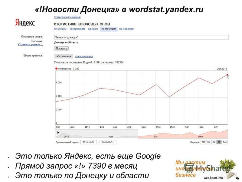 Это только Яндекс, есть еще Google Прямой запрос «!» 7390 в месяц Это только по Донецку и области «!Новости Донецка» в wordstat.yandex.ru