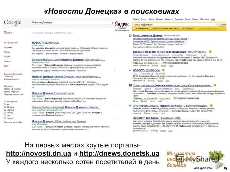 На первых местах крутые порталы- http://novosti.dn.ua и http://dnews.donetsk.ua У каждого несколько сотен посетителей в день «Новости Донецка» в поисковиках