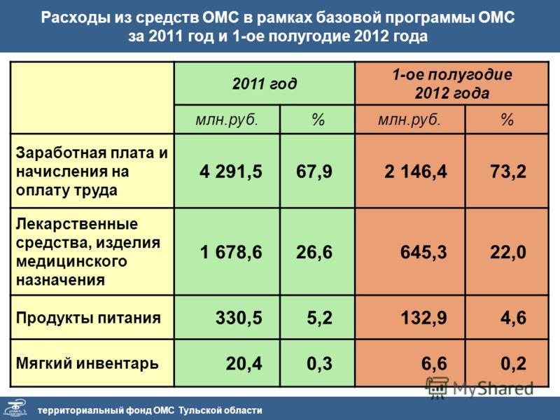 территориальный фонд ОМС Тульской области Расходы из средств ОМС в рамках базовой программы ОМС за 2011 год и 1-ое полугодие 2012 года 2011 год 1-ое полугодие 2012 года млн.руб.% % Заработная плата и начисления на оплату труда 4 291,567,92 146,473,2