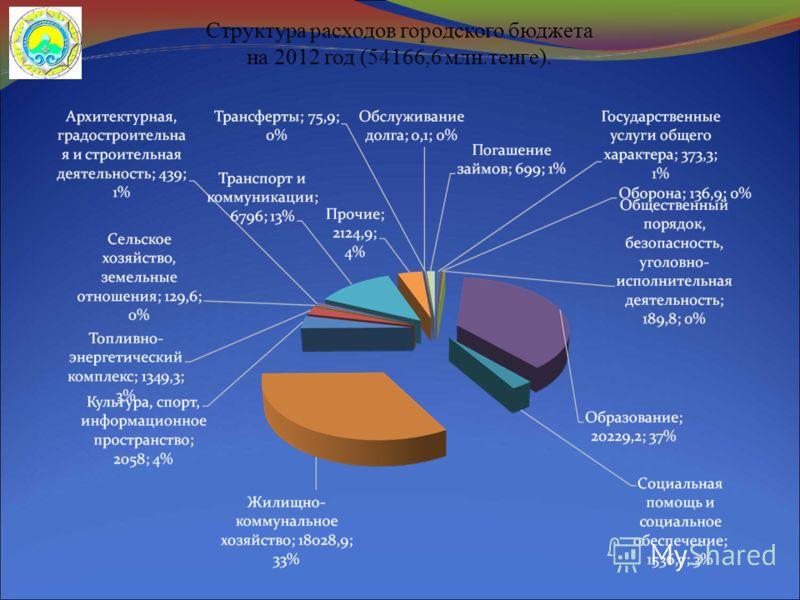 Структура расходов городского бюджета на 2012 год (54166,6 млн.тенге).