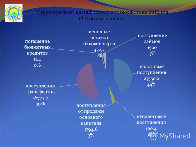 Структура поступлений городского бюджета на 2012 год (54166,6 млн.тенге).