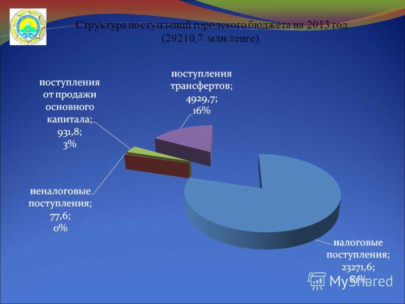Структура поступлений городского бюджета на 2013 год (29210,7 млн.тенге).