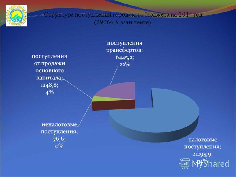 Структура поступлений городского бюджета на 2014 год (29066,5 млн.тенге).