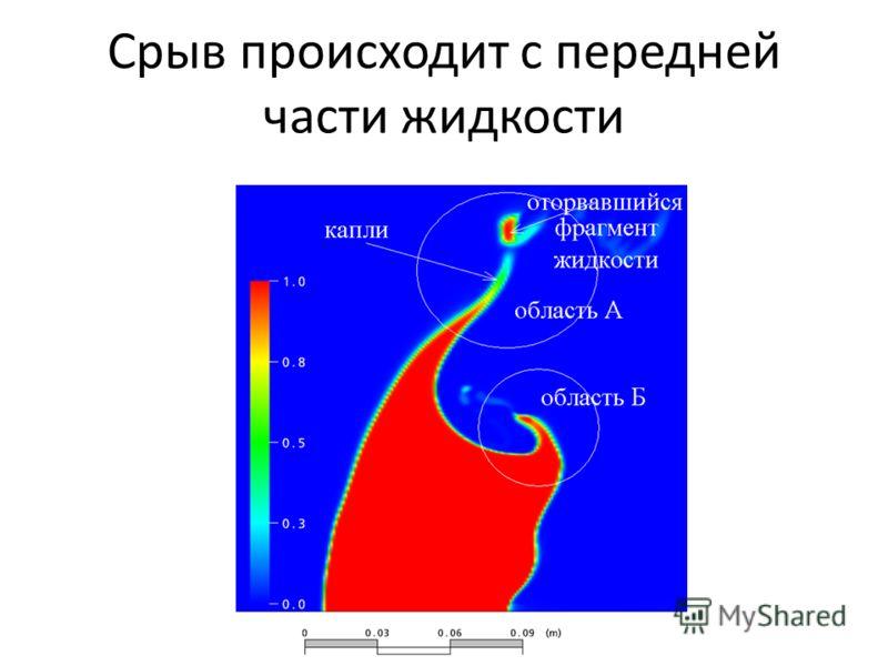 Срыв происходит с передней части жидкости