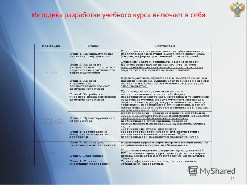 Методика разработки учебного курса включает в себя 15