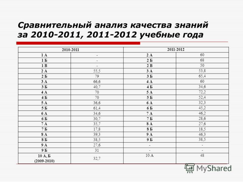 Сравнительный анализ качества знаний за 2010-2011, 2011-2012 учебные года 2010-2011 2011-2012 1 А-2 А 60 1 Б-2 Б 68 1 В-2 В 50 2 А55,53 А 53,8 2 Б793 Б 65,4 3 А66,64 А 60 3 Б40,74 Б 34,6 4 А705 А 72,2 4 Б705 Б 52,4 5 А36,66 А 32,3 5 Б61,46 Б 45,2 6 А
