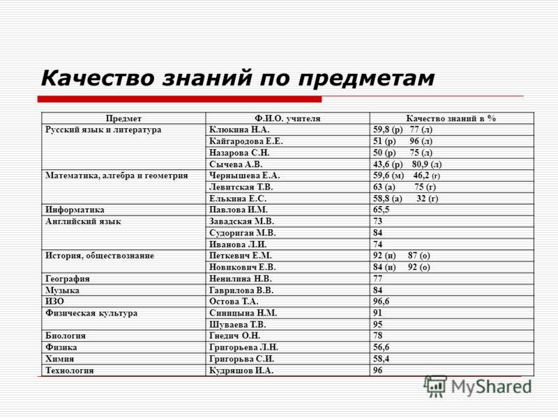 Качество знаний по предметам ПредметФ.И.О. учителяКачество знаний в % Русский язык и литератураКлюкина Н.А.59,8 (р) 77 (л) Кайгародова Е.Е.51 (р) 96 (л) Назарова С.Н.50 (р) 75 (л) Сычева А.В.43,6 (р) 80,9 (л) Математика, алгебра и геометрияЧернышева