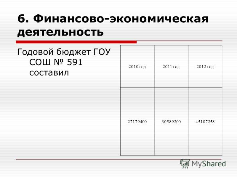 6. Финансово-экономическая деятельность Годовой бюджет ГОУ СОШ 591 составил 2010 год2011 год2012 год 271794003058920045107258