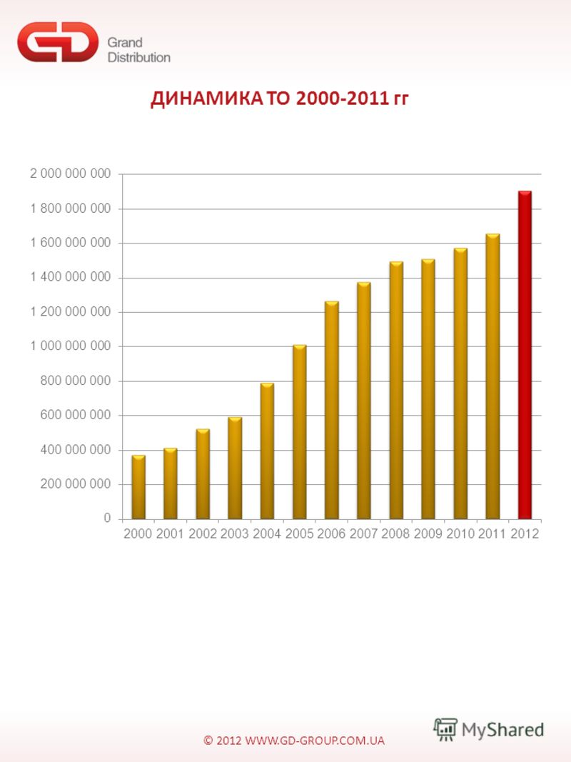 © 2012 WWW.GD-GROUP.COM.UA ДИНАМИКА ТО 2000-2011 гг
