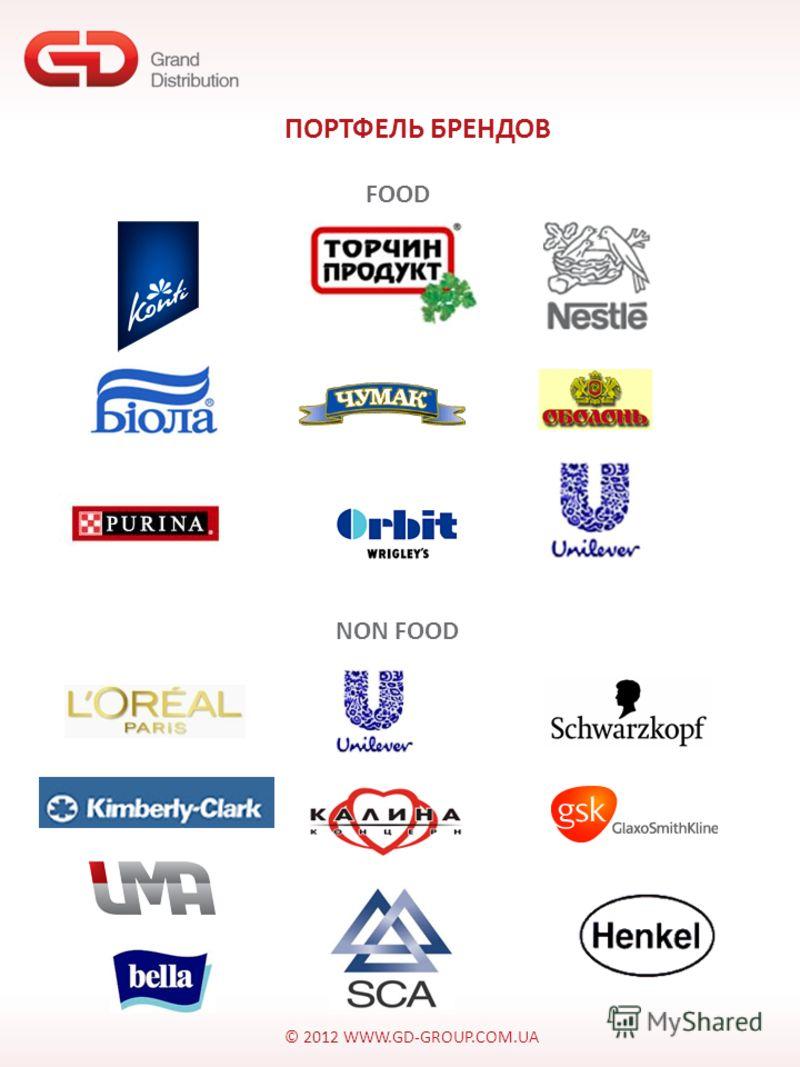 © 2012 WWW.GD-GROUP.COM.UA ПОРТФЕЛЬ БРЕНДОВ FOOD NON FOOD