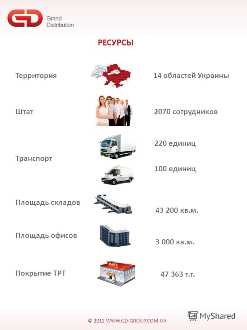 © 2012 WWW.GD-GROUP.COM.UA РЕСУРСЫ Территория 14 областей Украины Штат 2070 сотрудников Транспорт 220 единиц 100 единиц Площадь складов 43 200 кв.м. Площадь офисов 3 000 кв.м. Покрытие ТРТ 47 363 т.т.