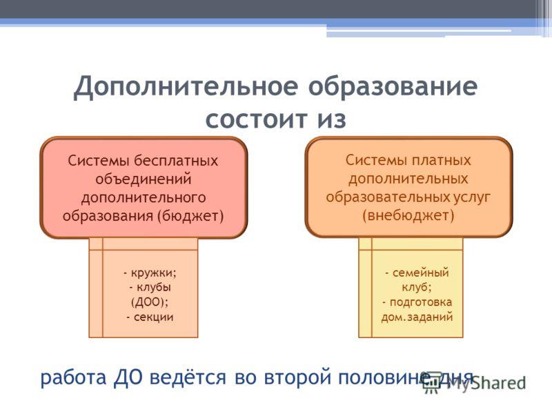 Дополнительное образование состоит из работа ДО ведётся во второй половине дня Системы бесплатных объединений дополнительного образования (бюджет) Системы платных дополнительных образовательных услуг (внебюджет) - кружки; - клубы (ДОО); - секции - се