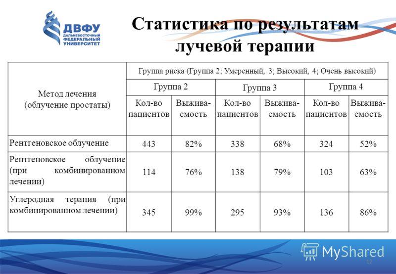 Статистика по результатам лучевой терапии 12 Метод лечения (облучение простаты) Группа риска (Группа 2; Умеренный, 3; Высокий, 4; Очень высокий) Группа 2 Группа 3 Группа 4 Кол-во пациентов Выжива- емость Кол-во пациентов Выжива- емость Кол-во пациент
